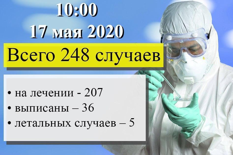 В ДНР выявлено 2 случая заболевания COVID-19